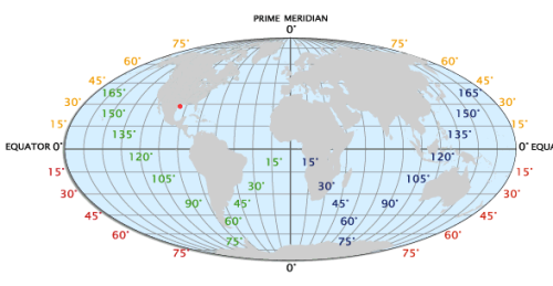 earth latitude horizontal